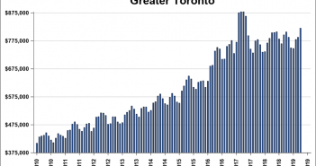 Condo Prices in Toronto – Forecast & Analysis